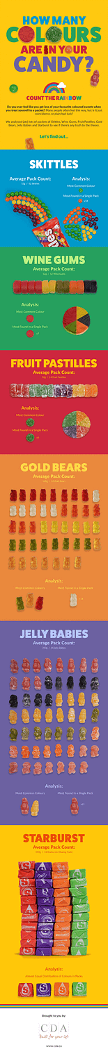 how-many-coloured-sweets-in-a-bag