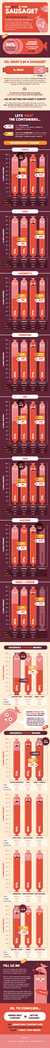 Meat Content of Sausages - CDA